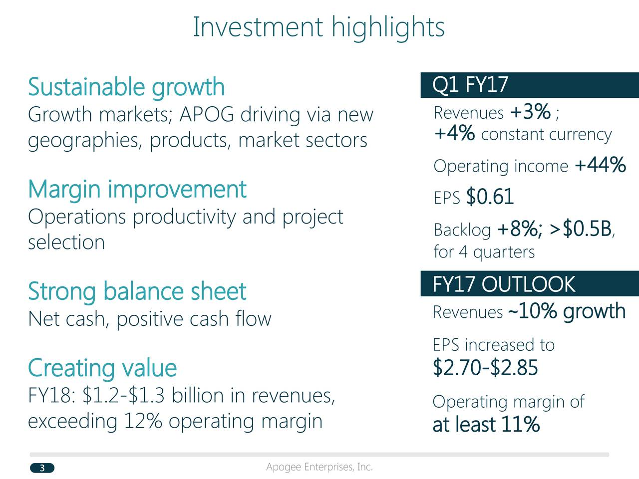 Q1 FY17 Sustainable growth Growth markets; APOG driving via new Revenues+3% ; geographies, products, market sectors +4% constant currency Operating incom+44% Margin improvement EPS$0.61 Operations productivity and project Backlog+8%; >$0.5B , selection for 4 quarters Strong balance sheet FY17 OUTLOOK Revenues 10% growth Net cash, positive cash flow EPS increased to Creating value $2.70-$2.85 FY18: $1.2-$1.3 billion in revenues, Operating margin of exceeding 12% operating margin at least 11%