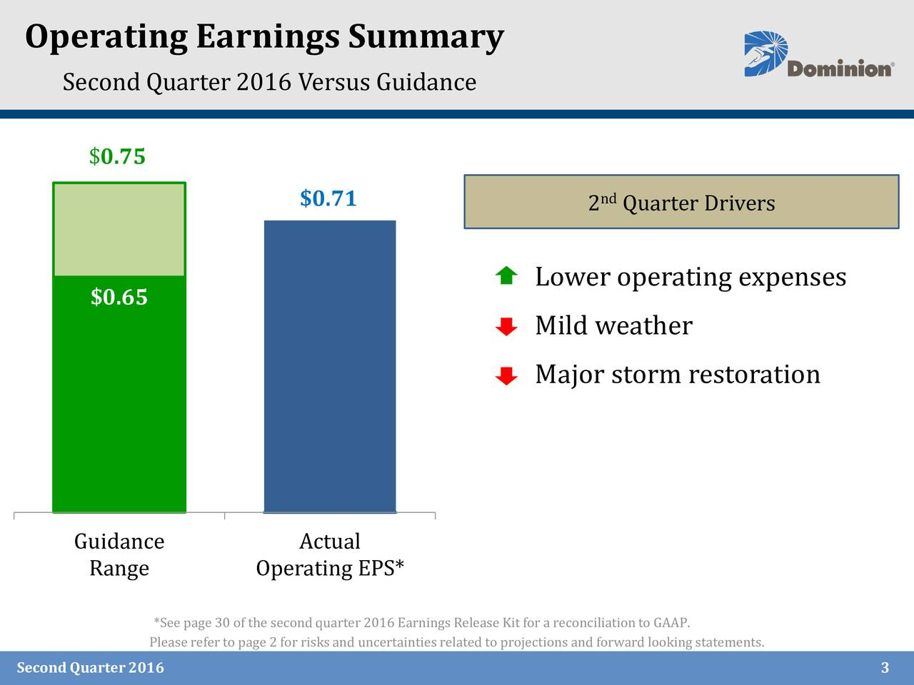 Second Quarter 2016 Versus Guidance $0.75 $0.71 nd 2 Quarter Drivers Lower operating expenses $0.65 Mild weather Major storm restoration Guidance Actual Range Operating EPS* *See page 30 of the secondquarter 2016 Earnings Release Kitfor a reconciliationto GAAP. Pleasereferto page 2 for risksand uncertaintiesrelated to projectionsand forward lookingstatements. Second Quarter2016 3