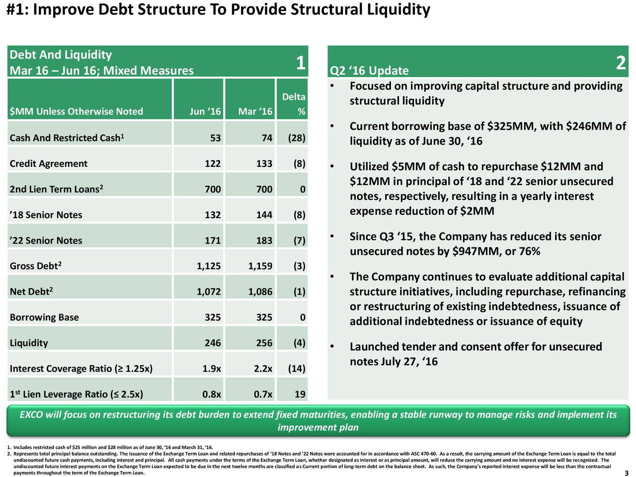 Debt And Liquidity 1 2 Mar 16  Jun 16; Mixed Measures Q2 16 Update Focusedon improving capital structureand providing Delta structural liquidity $MM Unless Otherwise Noted Jun 16 Mar 16 % 1  Currentborrowingbase of $325MM, with $246MM of Cash And Restricted Cash 53 74 (28) liquidity as of June 30, 16 Credit Agreement 122 133 (8)  Utilized $5MM of cash to repurchase$12MM and 2nd Lien Term Loans2 700 700 0 $12MM in principal of 18 and 22 senior unsecured notes, respectively, resulting in a yearly interest expensereduction of $2MM 18 Senior Notes 132 144 (8) 22 Senior Notes 171 183 (7)  Since Q3 15, the Company has reduced its senior unsecurednotesby $947MM, or 76% Gross Debt2 1,125 1,159 (3) The Companycontinues to evaluateadditionalcapital 2 Net Debt 1,072 1,086 (1) structureinitiatives, including repurchase,refinancing or restructuringof existing indebtedness,issuance of Borrowing Base 325 325 0 additional indebtedness or issuance of equity Liquidity 246 256 (4) Launchedtenderand consentoffer for unsecured notes July 27, 16 Interest Coverage Ratio ( 1.25x) 1.9x 2.2x (14) 1 Lien Leverage Ratio ( 2.5x) 0.8x 0.7x 19 EXCO will focus on restructuring its debt burden to extend fixed maturities, enabling a stable runway to manage risks and implement its improvement plan 1. Includes restricted cash of $25 million and $28 million as of June 30, 16 and March 31, 16. 2. Represents total principal balance outstanding. The issuance of the Exchange Term Loan and related repurchases of 18 Notes and 22 Notes were accounted for in accordance with ASC 470-60. As a result, the carrying amount of the Exchange Term Loan is equal to the total undiscounted future interest payments on the Exchange Term Loan expected to be due in the next twelve months are classified as Current portion of long-term debt on the balance sheet. As such, the Company's reported interest expense will be less than the contractual