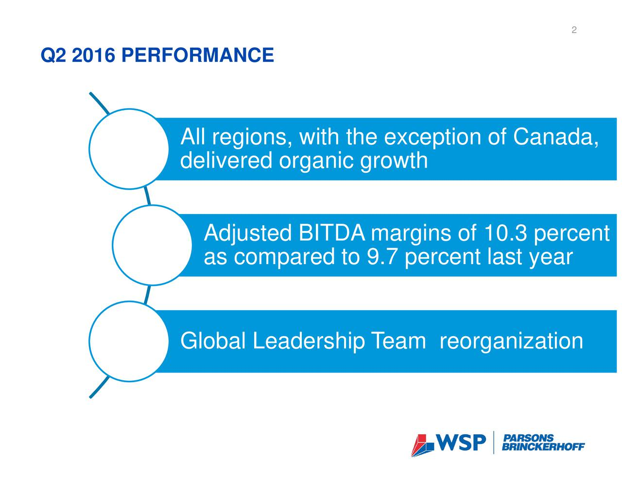 Q2 2016 PERFORMANCE All regions, with the exception of Canada, delivered organic growth Adjusted BITDA margins of 10.3 percent as compared to 9.7 percent last year Global Leadership T eam reorganization