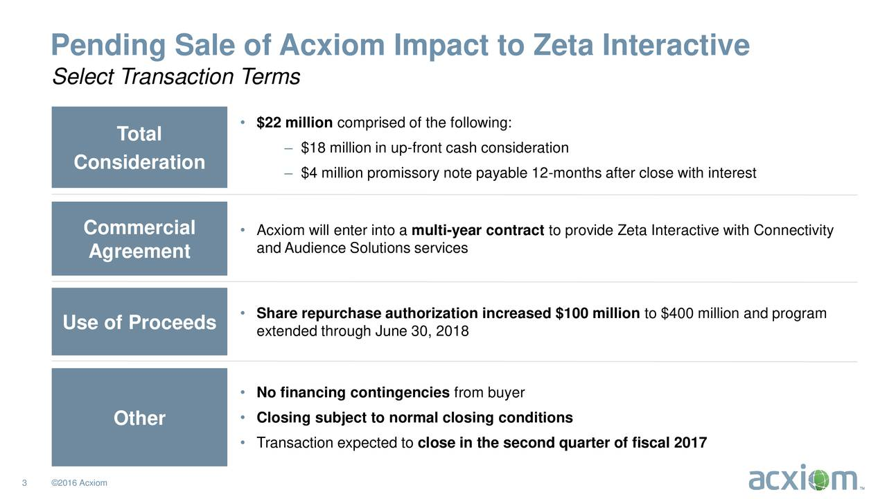 Select Transaction Terms $22 million comprised of the following: Total  $18 million in up-front cash consideration Consideration $4 million promissory note payable 12-months after close with interest Commercial  Acxiom will enter into a multi-year contract to provide Zeta Interactive with Connectivity Agreement and Audience Solutions services Use of Proceeds  Share repurchase authorization increased $100 million to $400 million and program extended through June 30, 2018 No financing contingencies from buyer Other  Closing subject to normal closing conditions Transaction expected to close in the second quarter of fiscal 2017 3 2016 Acxiom  2013 Acxiom Corporation. All Rights Reserved.