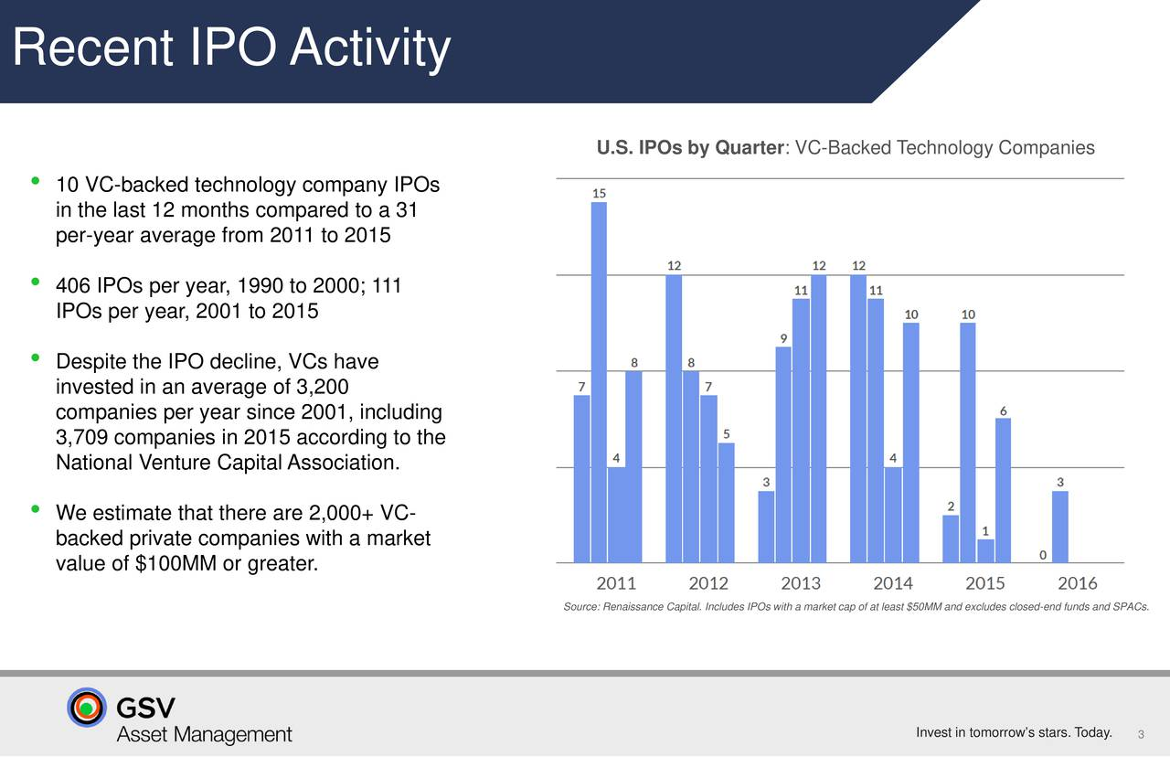 U.S. IPOs by Quarter: VC-Backed Technology Companies 10 VC-backed technology company IPOs in the last 12 months compared to a 31 per-year average from 2011 to 2015 406 IPOs per year, 1990 to 2000; 111 IPOs per year, 2001 to 2015 Despite the IPO decline, VCs have invested in an average of 3,200 companies per year since 2001, including 3,709 companies in 2015 according to the National Venture Capital Association. We estimate that there are 2,000+ VC- backed private companies with a market value of $100MM or greater. Source: Renaissance Capital. Includes IPOs with a market cap of at least $50MM and excludes closed-end funds and SPACs. Invest in tomorrows sta3s. Today.